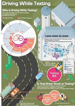 New Texting/Driving Laws in Texas-driving-while-texting.jpg