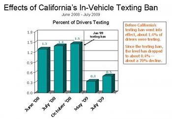 New Texting/Driving Laws in Texas-california-texting-ban.jpg