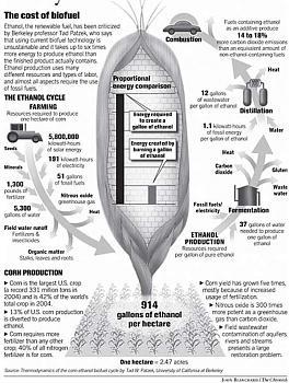 Ethanol, the scam-920x920.jpg
