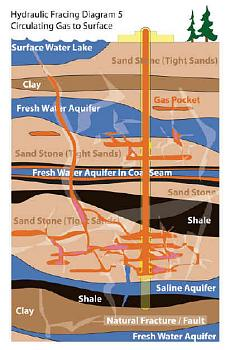 Shale drilling for natural gas in Western NY.-frac-diagram-5.jpg