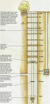 A Rennes-le-Chateau Refresher-oak_island_cross_section1.jpg