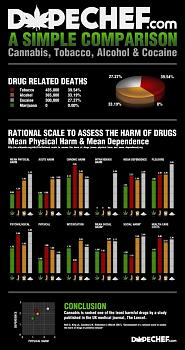 Canada has gone to pot?-simple-drugs-comparisons.jpg