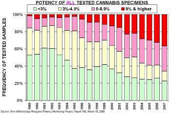 Canada has gone to pot?-potency_of_all_tested_cannabis_specimens.jpg