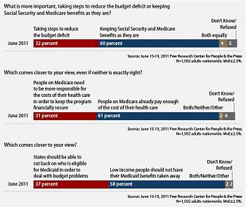 Hands Off Social Security, Medicare, and Medicaid!-pew-poll.jpg
