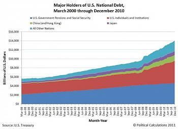 Government Spending-major-holders-us-national-debt-mar-2000-dec-2010.jpg