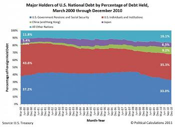 Government Spending-major-holders-us-national-debt-pct-share-debt-held-mar-2000-dec-2010.jpg