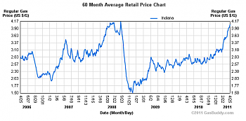 Gas prices-5-year-gas-price-trend.png