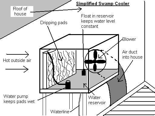 Evaporative Cooler Diagram : Ghost towns mining camps old trails page