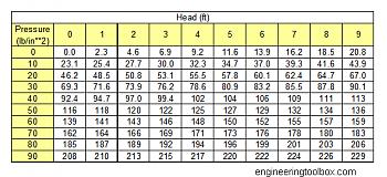 Water tower-pressure-head-converter.png