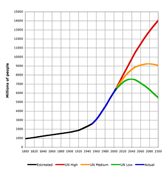 World Population-world-population-1800-2100.png
